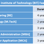 Bangalore Institute of Technology (BIT) Fee Structure