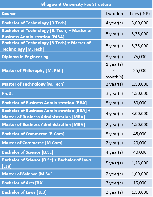 Bhagwant University Fee Structure