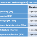 Birla Institute of Technology (BIT) Fee Structure