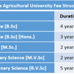 Birsa Agricultural University Fee Structure