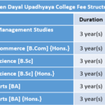 Deen Dayal Upadhyaya College Fee Structure