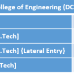 Dronacharya College of Engineering (DCE) Fee Structure