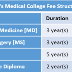 Era's Medical College Fee Structure