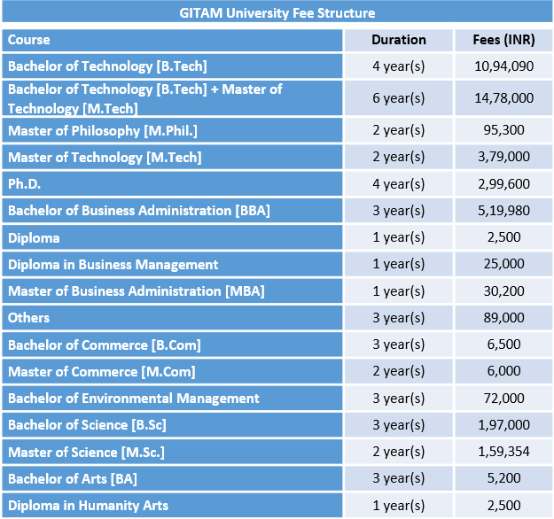 GITAM University Fee Structure