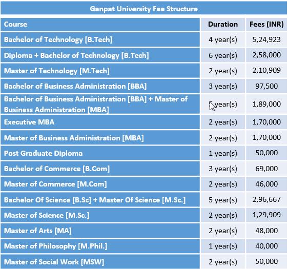 Ganpat University Fee Structure