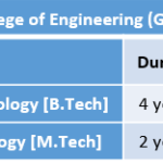 Government College of Engineering (GCE) Fee Structure