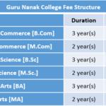 Guru Nanak College Fee Structure