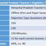 Himachal Pradesh Teacher's Eligibility Test