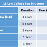 ILS Law College Fee Structure