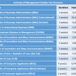 Institute of Management Studies Fee Structure