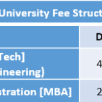 JIS University Fee Structure