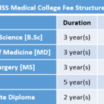 JSS Medical College Fee Structure