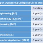 Jabalpur Engineering College (JEC) Fee Structure