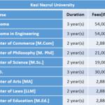 Kazi Nazrul University Fee Structure