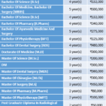 Kerala University of Health Sciences Fee Structure