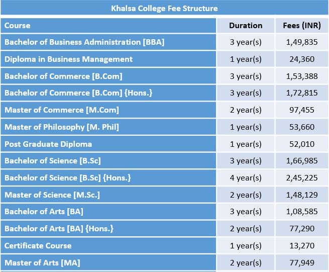 Khalsa College Fee Structure