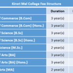 Kirori Mal College Fee Structure