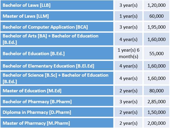 MU Courses
