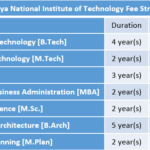 Malaviya National Institute of Technology Fee Structure