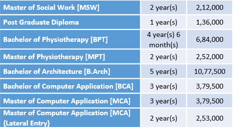 Manav Rachna University Courses
