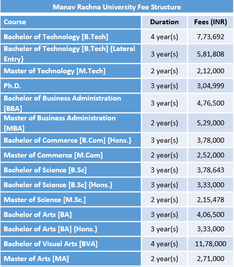 Manav Rachna University Fee Structure