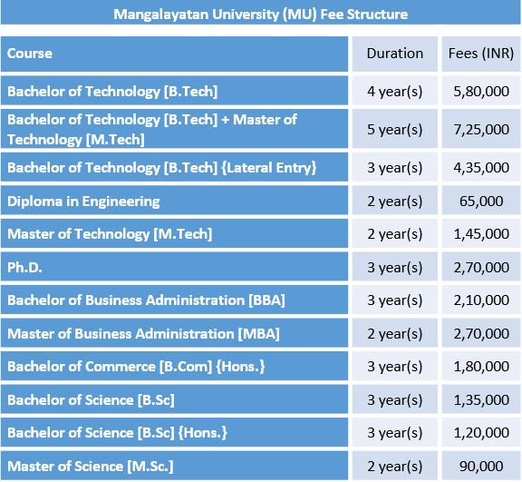 Mangalayatan University Fee Structure