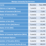 Manipur University Fee Structure