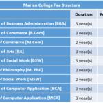 Marian College Fee Structure