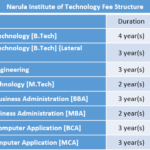 Narula Institute of Technology Fee Structure