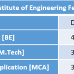 National Institute of Engineering Fee Structure