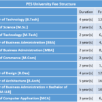 PES University Fee Structure