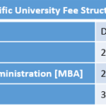 Pacific University Fee Structure