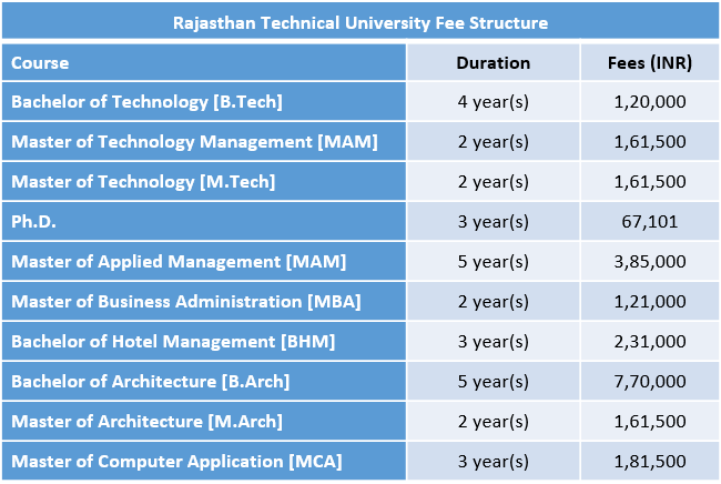 Rajasthan Technical University Fee Structure