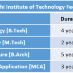 Rajiv Gandhi Institute of Technology Fee Structure