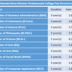 Ramakrishna Mission Vivekananda College Fee Structure