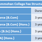 Rammohan College Fee Structure