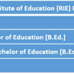 Regional Institute of Education (RIE) Fee Structure