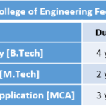 Saintgits College of Engineering Fee Structure