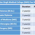 Sawai Man Singh Medical College (SMS) Fee Structure