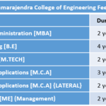 Sri Jayachamarajendra College of Engineering Fee Structure
