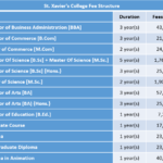St. Xavier's College Fee Structure