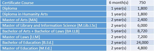 University of Calcutta Courses