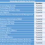 University of Calcutta Fee Structure
