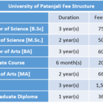 University of Patanjali Fee Structure
