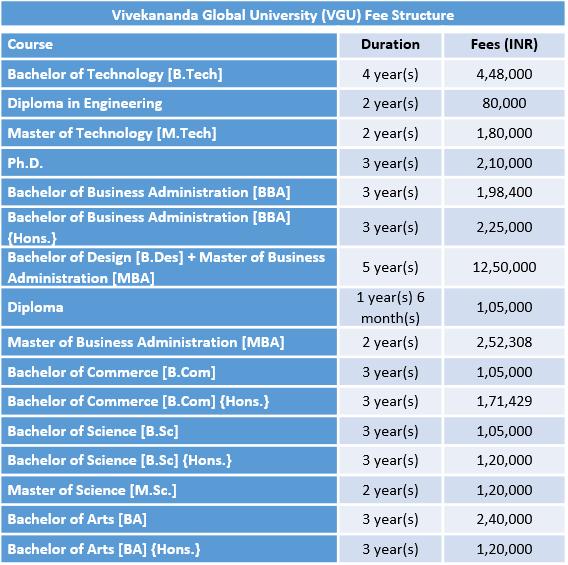 Vivekananda Global University (VGU) Fee Structure