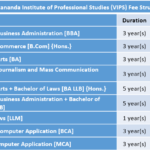 Vivekananda Institute of Professional Studies (VIPS) Fee Structure