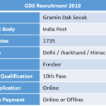 GDS Recruitment