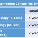 IMS Engineering College Fee Structure