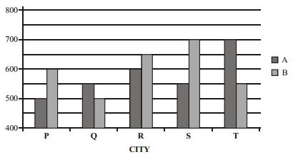 Data Interpretation Questions for SBI Clerk 2