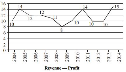 Data Interpretation Questions for SBI PO 11